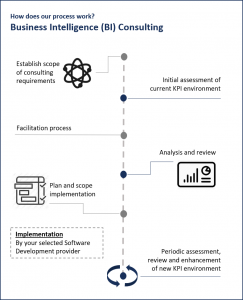 Diamond IT's Business Intelligence Consulting process